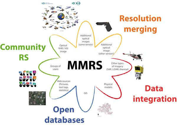 MMRS Research Axes