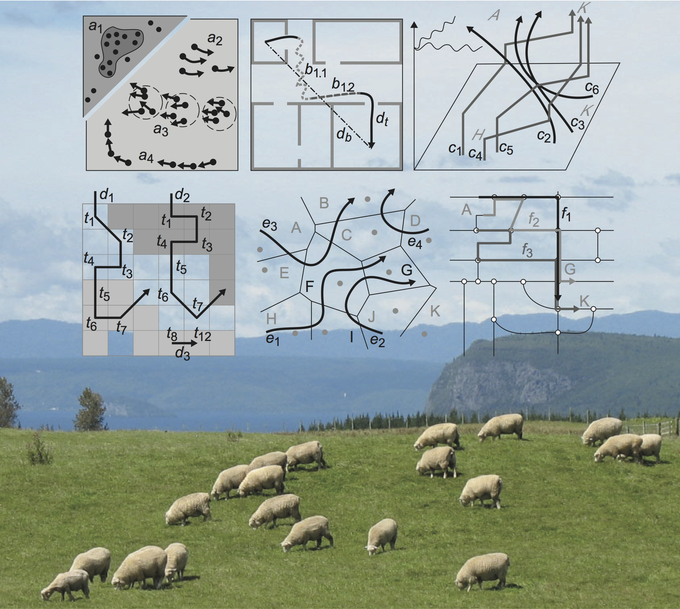 Movement patterns reveal structure in movement data, for instance, a group of grazing sheep that 'flock' together. We conceptualize a wide range of movement patterns and develop and evaluate algorithms for their automatic detection.