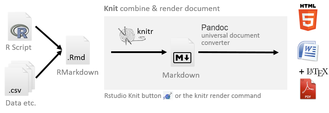 Dynamic Documents With R And Knitr Pdf