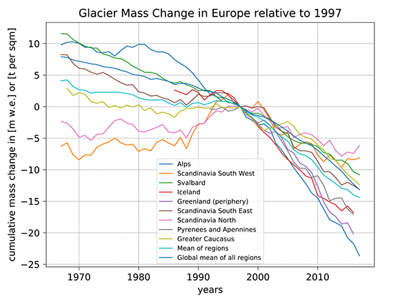 Glacier mass changes